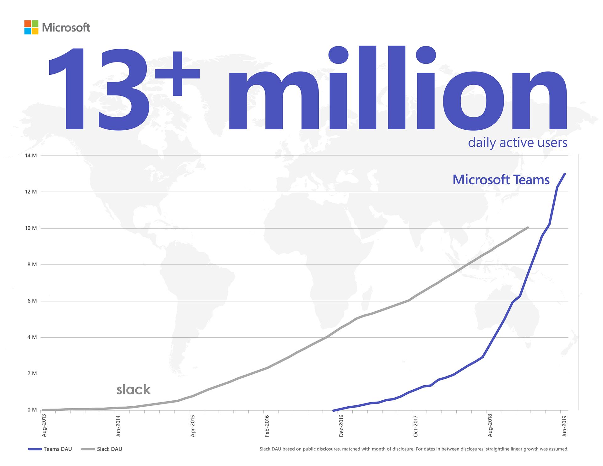 Ежедневная аудитория Microsoft Teams достигла 13 млн пользователей, и мы представляем 4 новые функции для совместной работы