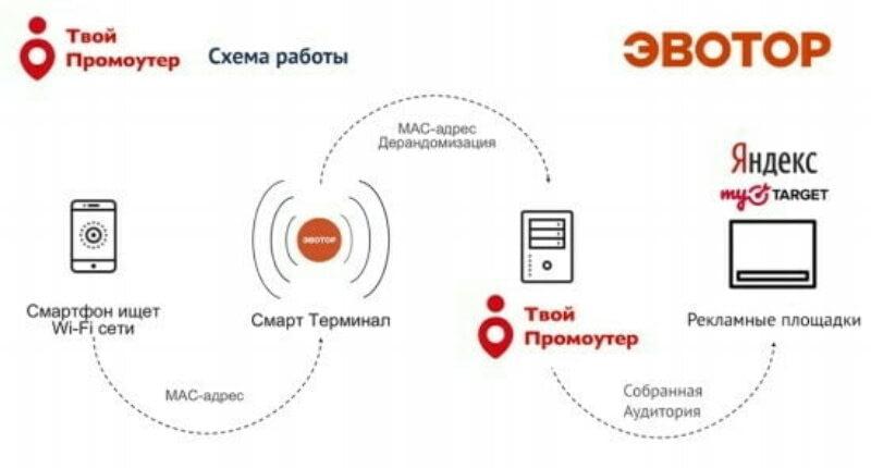 «Эвотор» предложил малому бизнесу сервис для привлечения клиентов с помощью таргетинга рекламы на смартфоны поблизости