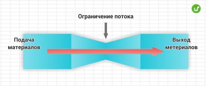 Бутылочное горлышко (bottleneck)