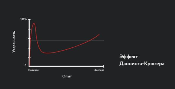 График: Эффект Даннинга-Крюгера