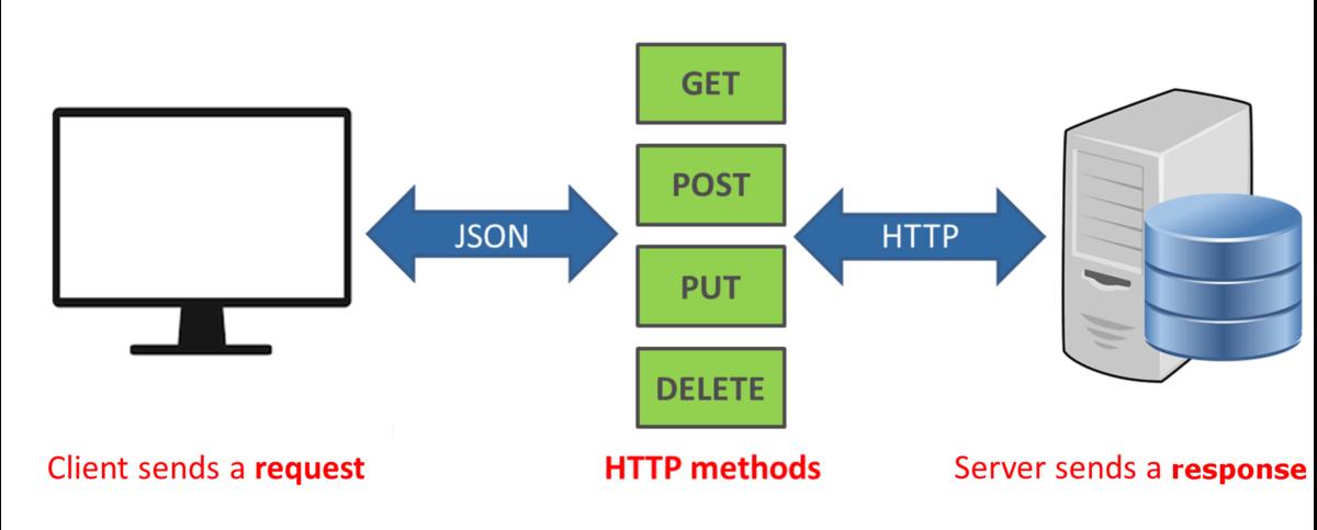 REST API — обзор инструментов реализации и документирования для разработчиков