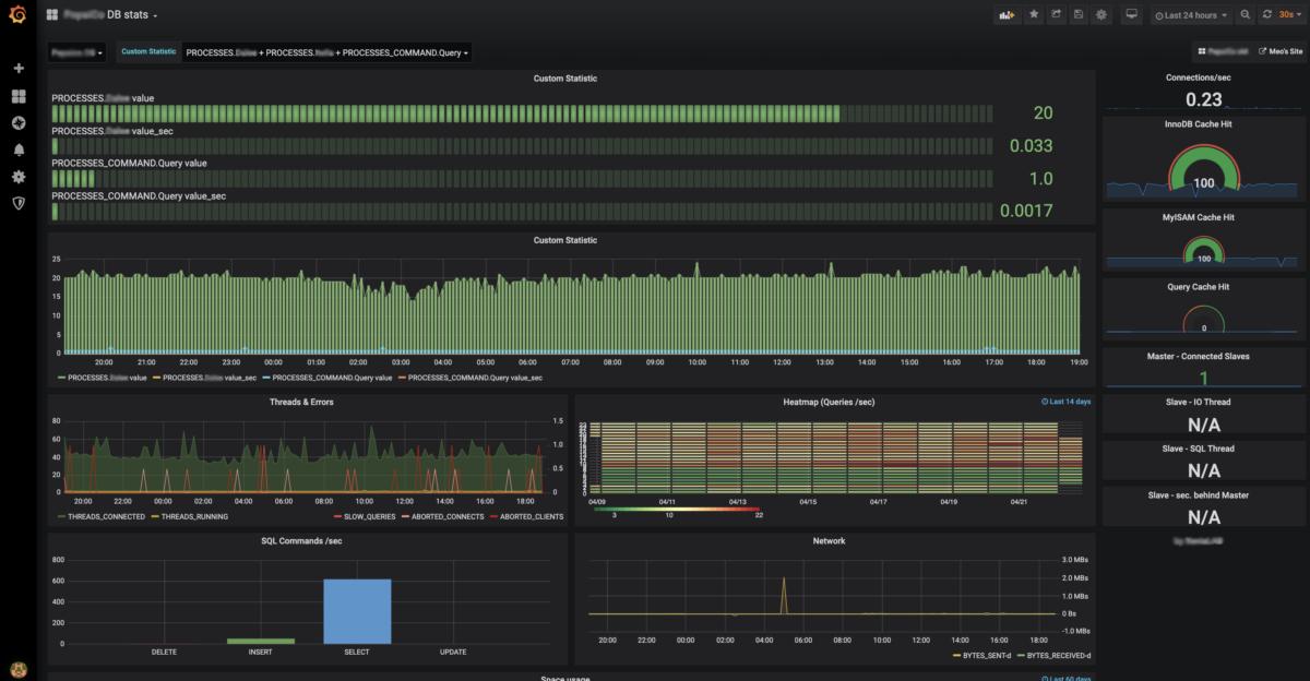 Мониторинг производительности MySQL для Grafana на изичах за 20 минут