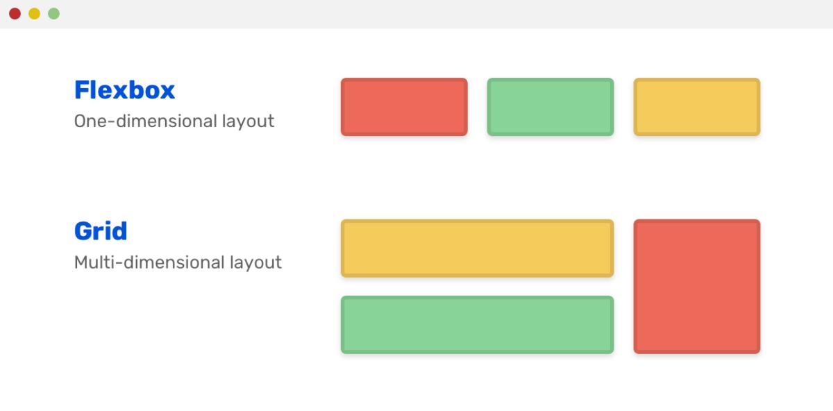 Правила верстки: Grid — для макетов страниц, а Flexbox — для макетов компонентов