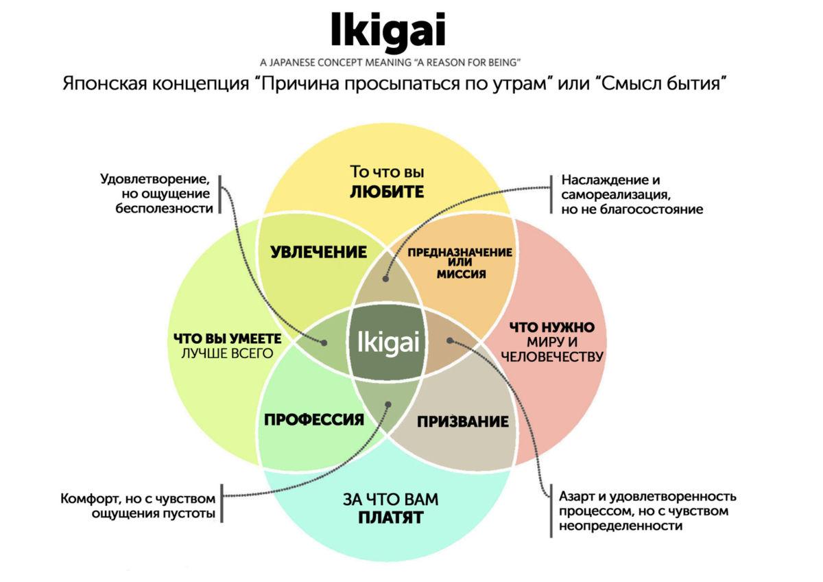 Икигай — осознание своего смысла жизни
