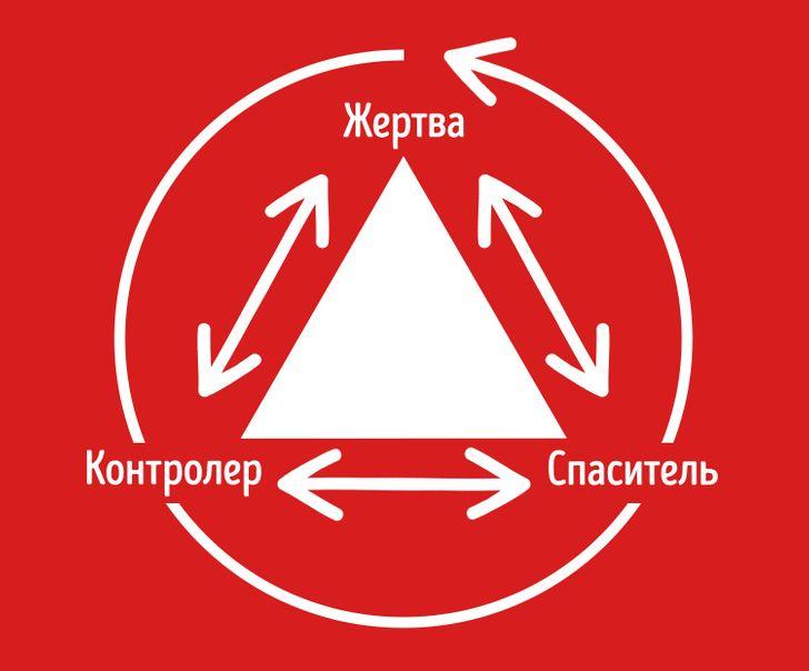 Треугольник Карпмана в бизнесе