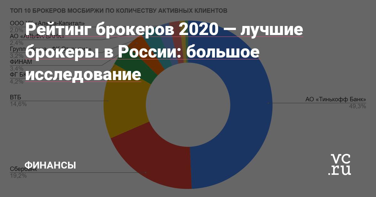Рейтинг брокеров 2020 — лучшие брокеры в России: большое исследование