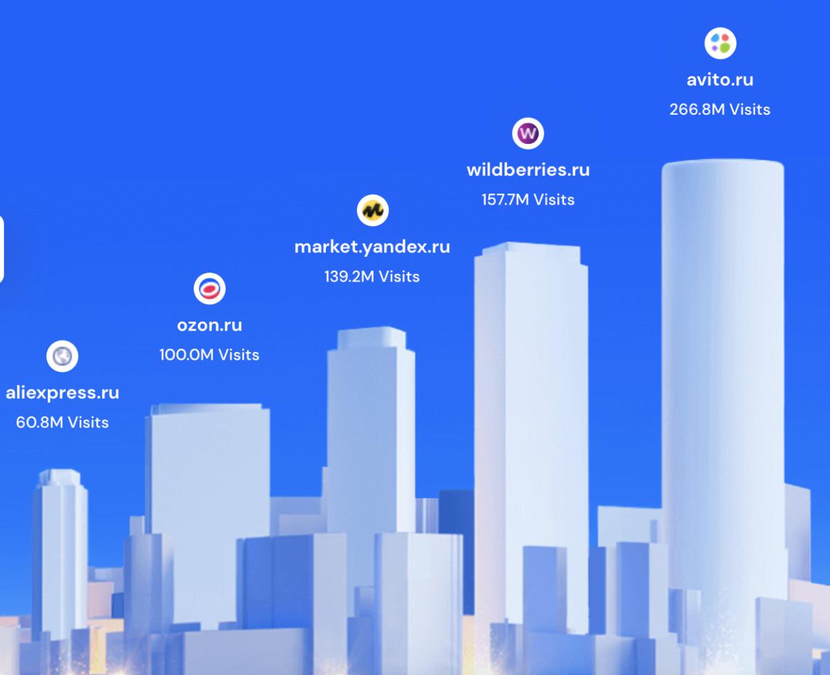 Топ 5 маркетплейсов в РФ по данным Similarweb